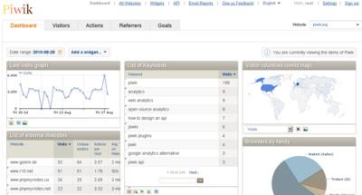 Piwik die professionelle Webanalyse-Software